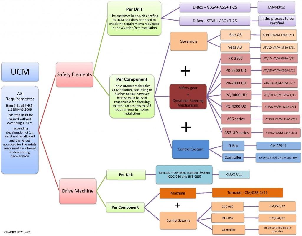 Dynatech Elevation 2012 Ud Wiring Diagram Download Ucm Board Eng